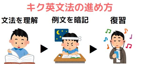 キク英文法の使い方・進め方