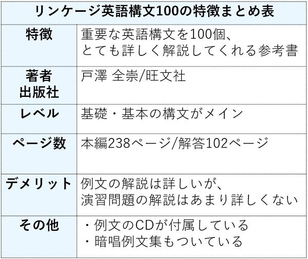 リンケージ英語構文100の特徴まとめ表