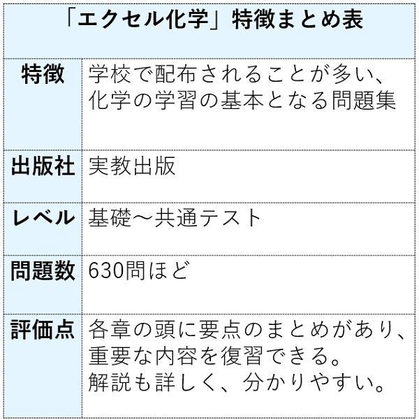 エクセル化学の特徴まとめ表