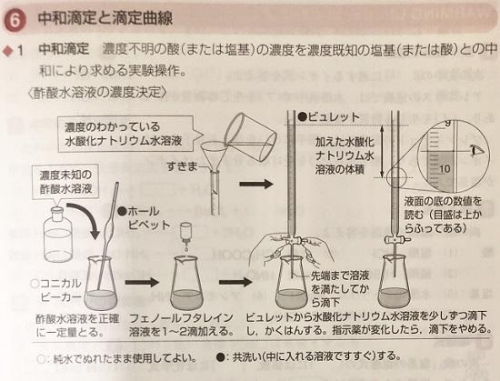 エクセル化学の実験