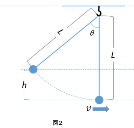振り子図2