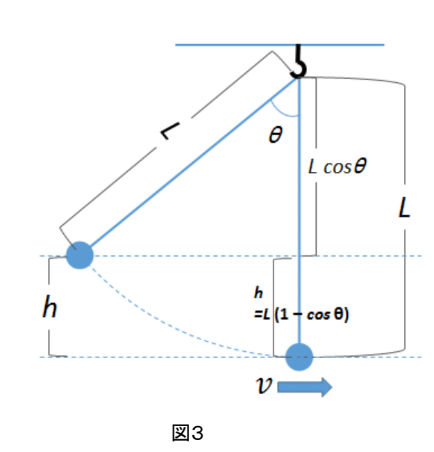振り子図3