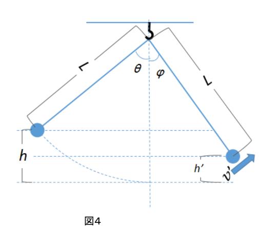 振り子図4