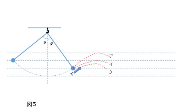 振り子図5
