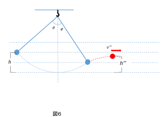 振り子図6