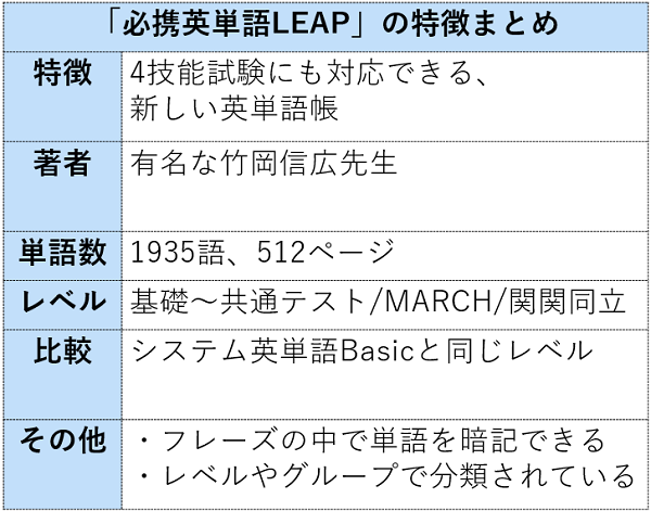 必携英単語LEAPの特徴まとめ表