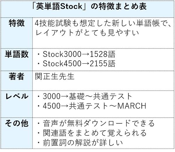英単語Stockの特徴まとめ