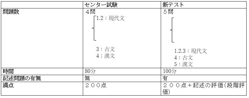共通テスト国語表1