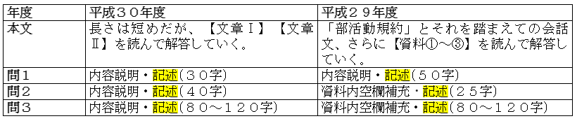 共通テスト国語表2