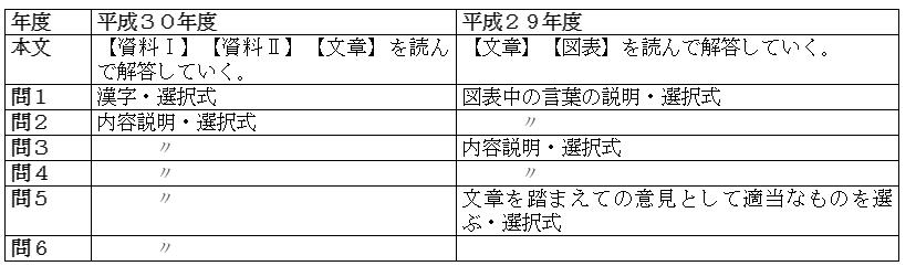 共通テスト国語表3