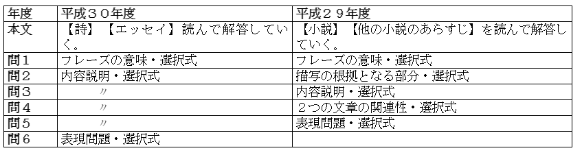 共通テスト国語表4
