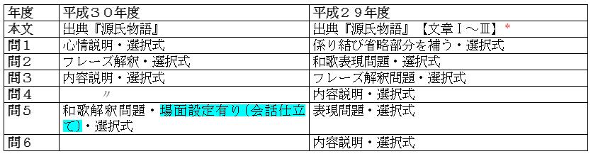 共通テスト国語表5