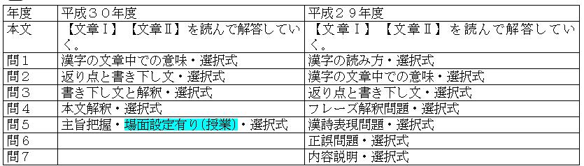 共通テスト国語表6