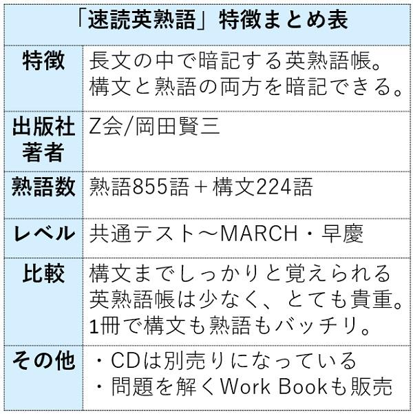 速読英熟語の特徴まとめ表