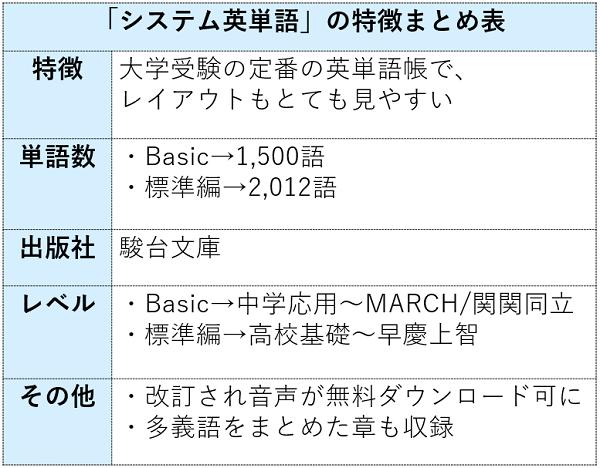 システム英単語の特徴まとめ表