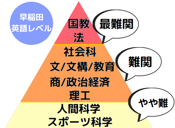 早稲田大学の英語の学部別難易度ランキング