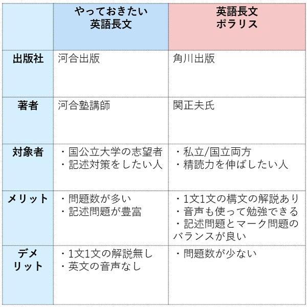 やっておきたい英語長文と英語長文ポラリスの比較