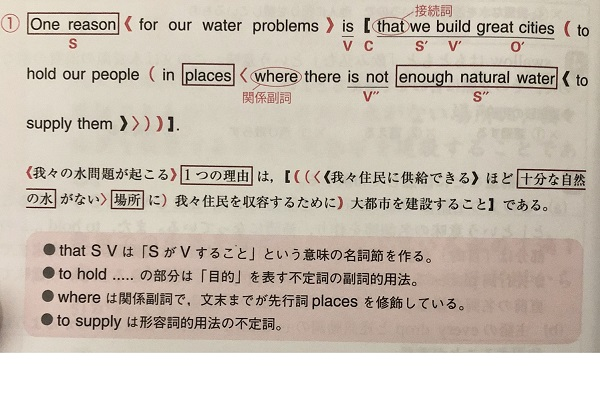 英語長文ハイパートレーニングの構文の解説