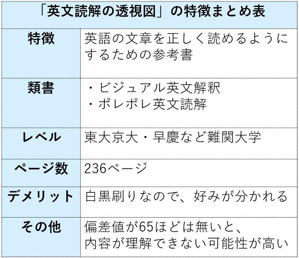 英文読解の透視図の特徴