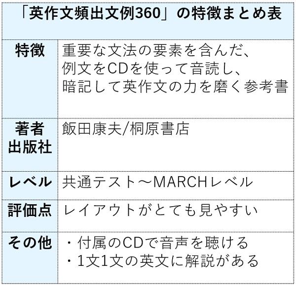 英作文頻出文例360の特徴まとめ表