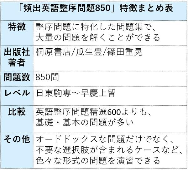 頻出英語整序問題850の特徴まとめ表