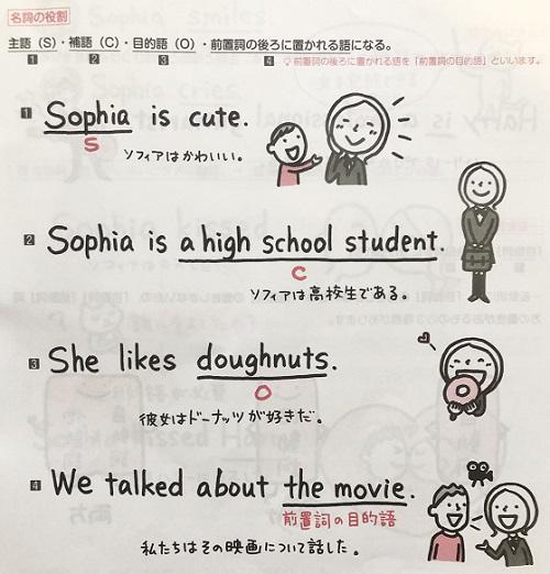 高校英文読解をひとつひとつわかりやすくの解説