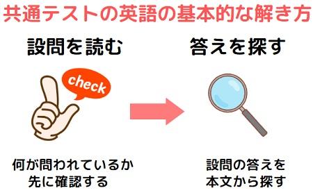 共通テストの英語の解き方