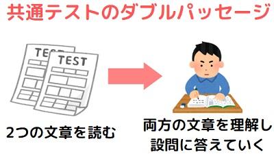 共通テストの英語の筆記テストのダブルパッセージ