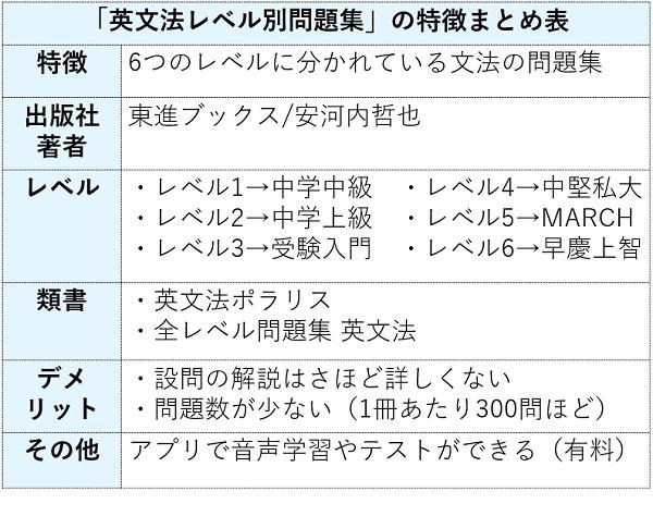 英文法レベル別問題集の特徴まとめ表