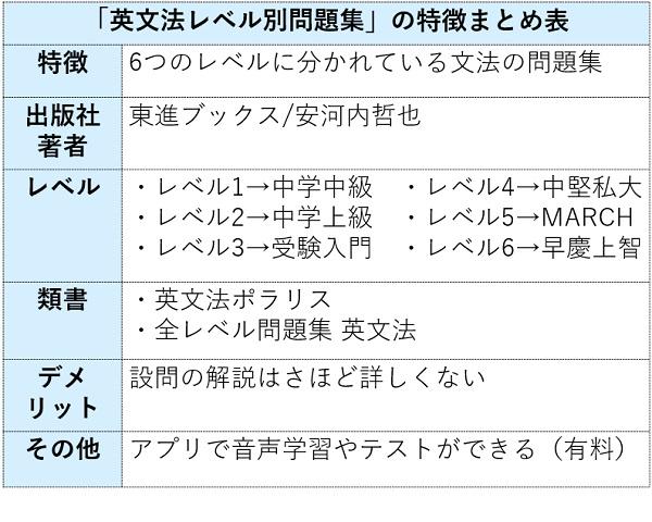 英文法レベル別問題集の特徴