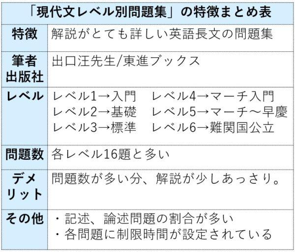 現代文レベル別問題集の特徴まとめ表