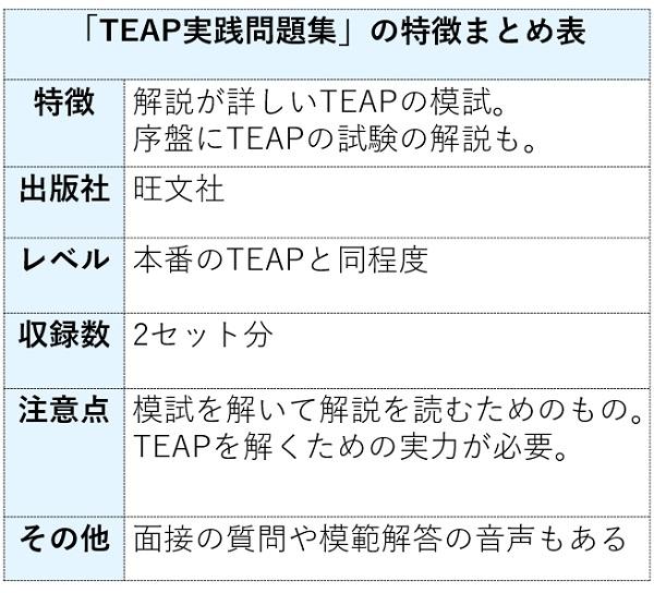TEAP実践問題集の特徴まとめ表