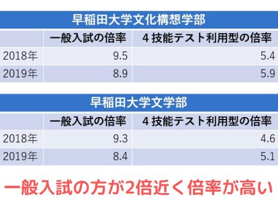 早稲田の一般入試と英検利用の倍率比較