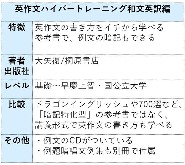 英作文ハイパートレーニング和文英訳編の特徴まとめ表