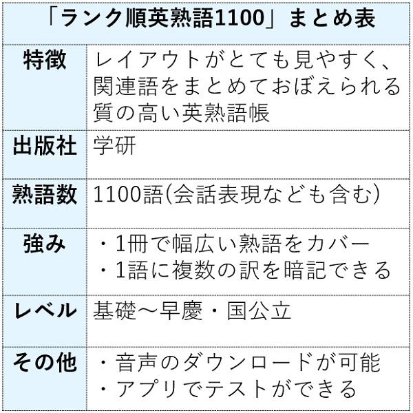 ランク順英熟語1100の特徴まとめ表