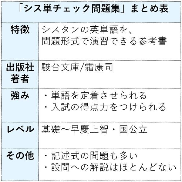 システム英単語チェック問題集の特徴まとめ表