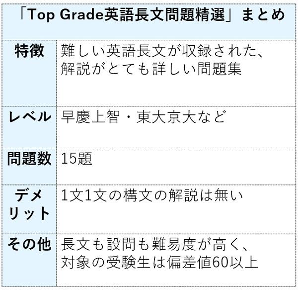 TopGrade英語長文問題精選まとめ